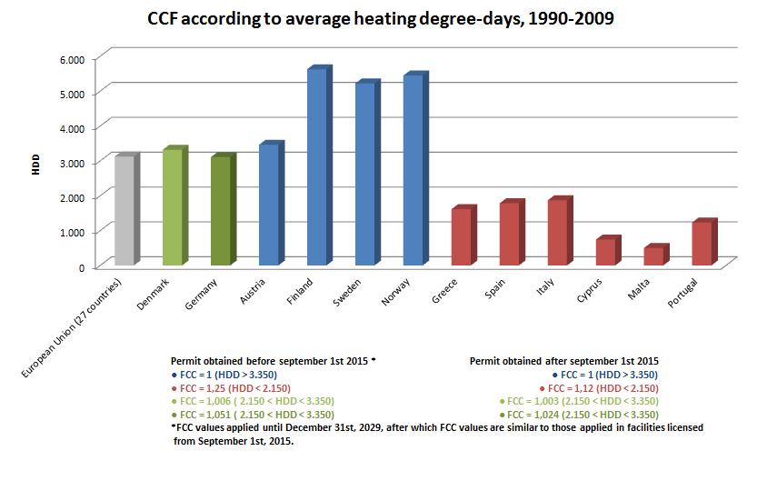 Fator de correção climática EN
